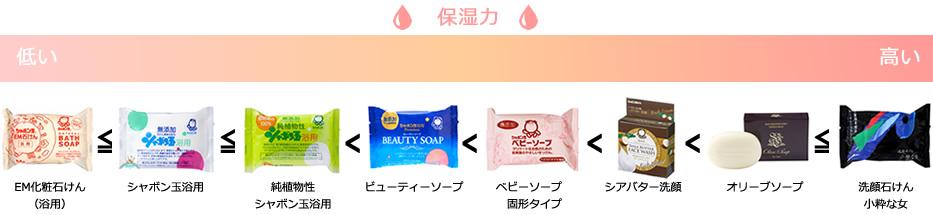 玉 石鹸 シャボン